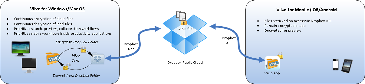 Viivo and Dropbox - Viivo - PKWARE Support Site