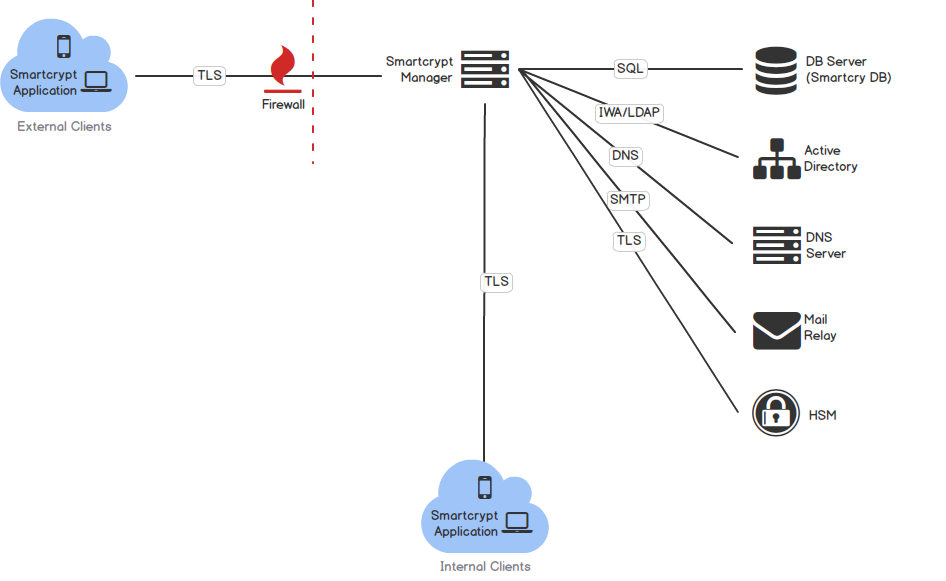 Network Diagram of Smartcrypt ports and protocols